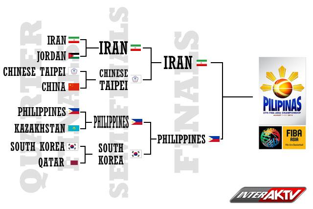 fiba-bracket-semifinals